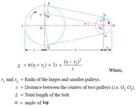 Formulae to calculate the length of open belt drive and length of