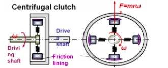 question and answers topicwise paper solutions for msbte rh mechdiploma com Clutch Assembly Diagram How a Centrifugal Clutch Works