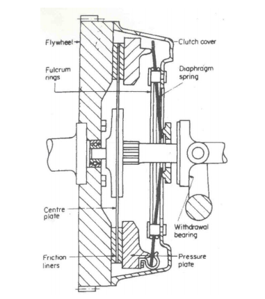 Draw The Neat Sketch Of Diaphragm Clutch And Explain Its Working. Diaphragm Spring Type Single Plate Clutch A Is Shown In Where Shows The Engaged Position And. GM. Diagram Of A Diaphragm At Scoala.co
