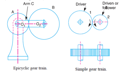 then the gear train is known as reverted gear train  we see that gear 1  (i e  first driver) drives the gear 2 (i e  first driven or follower) in  the