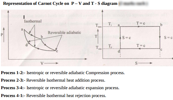 represent carnot cycle on p-v and t-s diagram  answer: