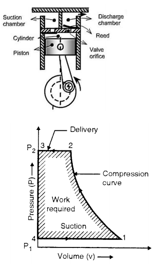 Explain construction and working of single stage