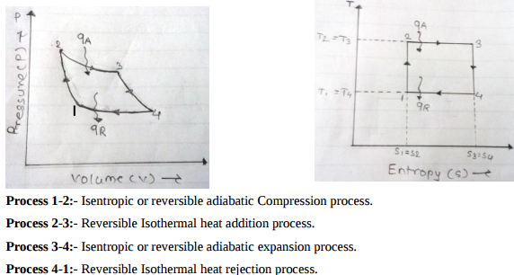 Draw P V And T S Diagram For Carnot Cycle Name The Processes