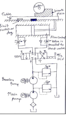 Explain with neat sketch the working of hydraulic circuit for ...