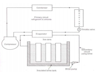 Explain construction and working of ice plant with neat sketch ...