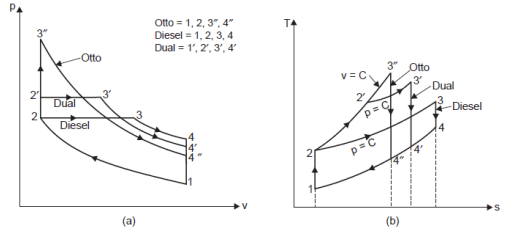 Draw Superimposed P V Diagram Of Otto Cycle Diesel Cycle And Dual