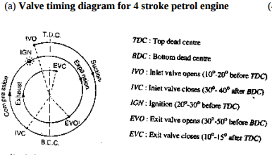 draw actual valve timing diagram for 4 stroke petrol engine rh mechdiploma com Mitsubishi L200 Timing Belt Diagram 2004 Kia Optima Timing Diagram
