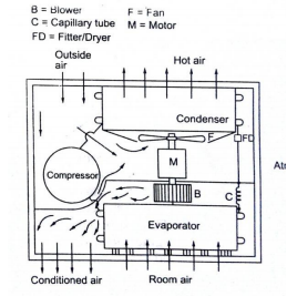 explain the working of window air conditioner with neat sketch Window Air Conditioner Blueprint
