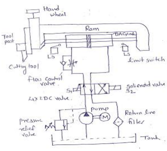Draw the hydraulic circuit for shaping machine