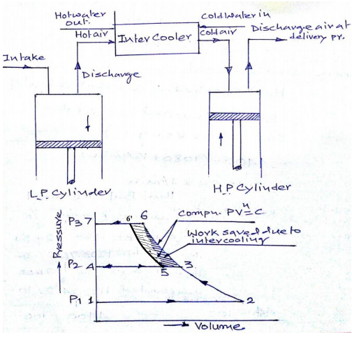 Question and answers | Mechanical Engg Diploma Notes and Videos