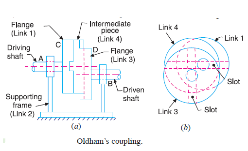 CPS Question and answers | Mechanical Engg Diploma Notes and